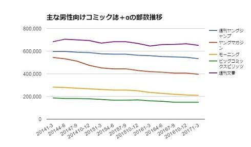 雑誌 ジャンプ 少年誌 発行部数
