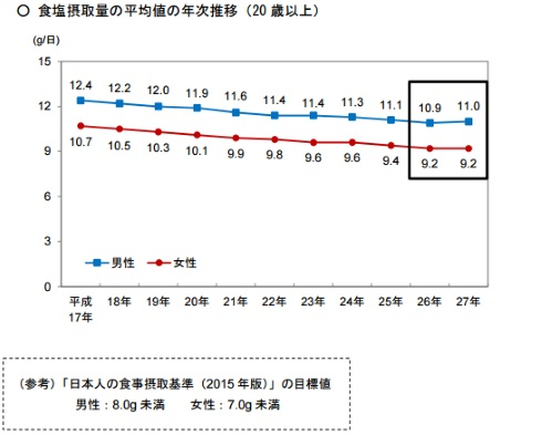 食塩 日本人 摂取量 ランキング 国立健康・栄養研究所