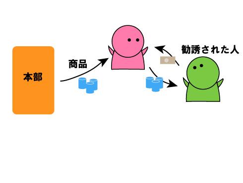 再販売の説明図