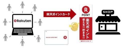 マクドナルド 楽天 ポイントカード スーパーポイント 5倍 提携