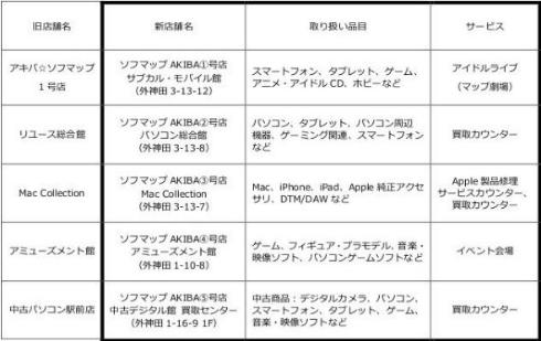 AKIBAビックマップ ソフマップ ビックカメラ 秋葉原 リニューアル