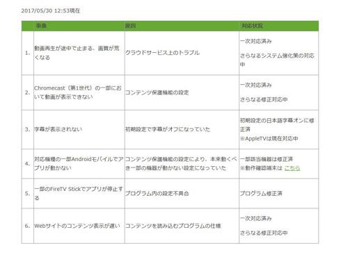 Hulu、リニューアルに伴う不具合でユーザーに1000円分のチケット配布へ - ねとらぼ