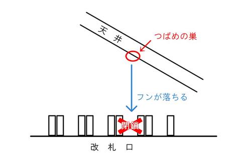 つばめの巣で鎌倉駅改札が封鎖