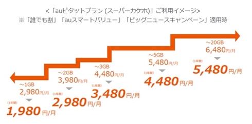 auが新プラン「auピタットプラン」を発表 1GB〜20GBまで利用量に合わせ5段階で料金を自動適用