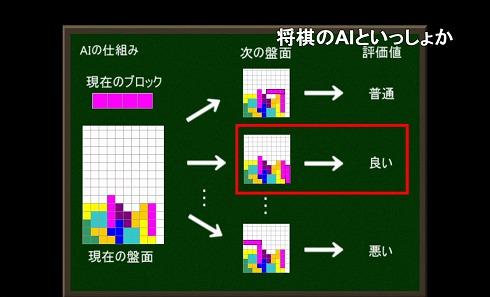 AIの仕組みの説明図