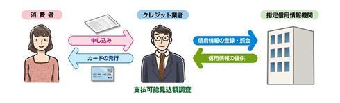 指定信用情報機関の仕組み