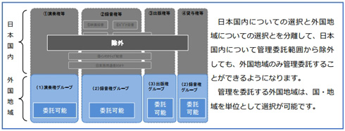 JASRAC、著作者が使用料請求を受けずに自己使用できる範囲を拡大
