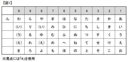 中学の入試問題が文字通り謎 「1・ 9← 2・# 4↓ 1↑」はどんな言葉を表しますか?