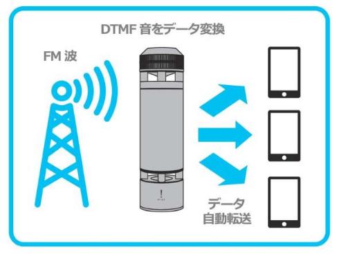 ラジオ Hint 受信機 一般発売