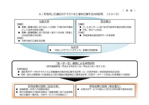 方言 AI 変換 テキスト化 自動要約 弘前大学 東北電力