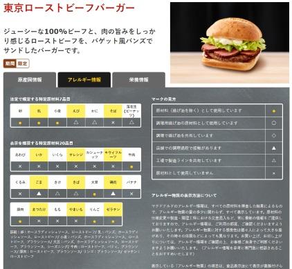 マクドナルド 東京ローストビーフバーガー 豚肉