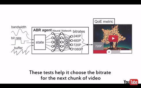ストリーミング動画が途中で読み込みモードに入る(リバッファ)を人工知能で低減