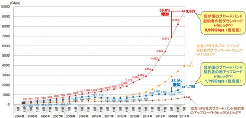 総務省、日本のインターネットにおけるトラフィック実態調査