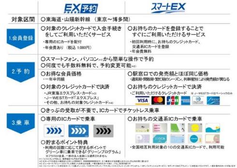 スマートEX JR西日本 JR東海 新幹線 ネット予約