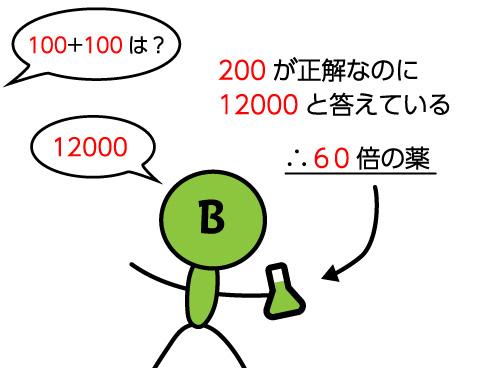 Bの薬の解説