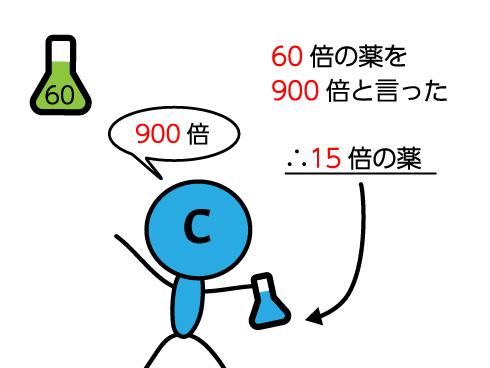 Cの薬の解説