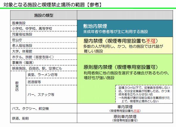 受動喫煙 防止 条例 東京 都 禁煙 たばこ