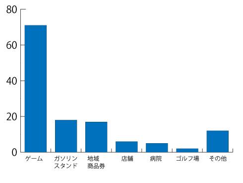 2017年に廃止した商品券の種類別件数