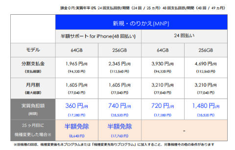 iPhone 8 価格 ソフトバンク