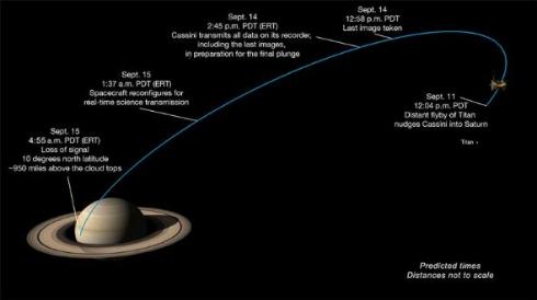 NASA 土星 写真 カッシーニ 最後