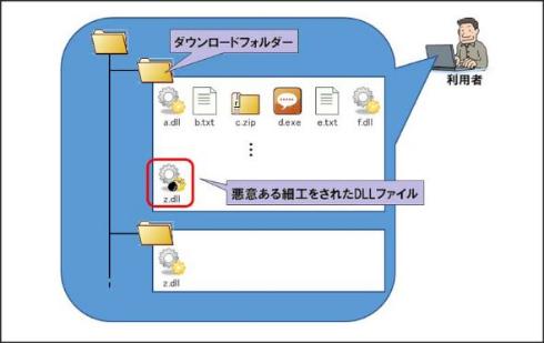 Windows アプリケーション DLL 読み込み 脆弱性 注意喚起