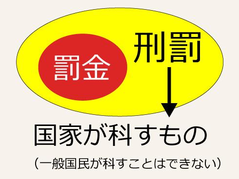 罰金の説明図