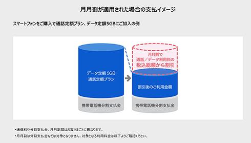 ソフトバンク Softbank 誤請求 月月割
