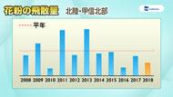 2018年花粉飛散傾向(スギ、ヒノキ、シラカバ)