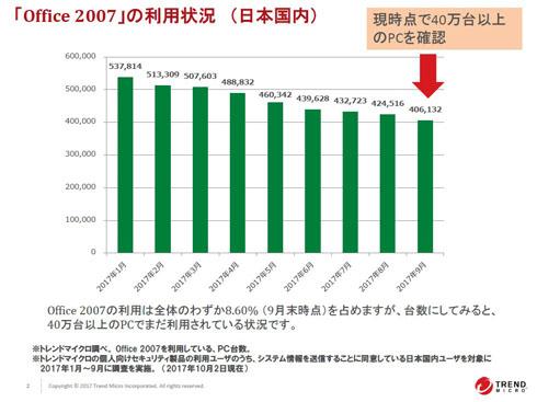トレンドマイクロ 調査 Office 2007