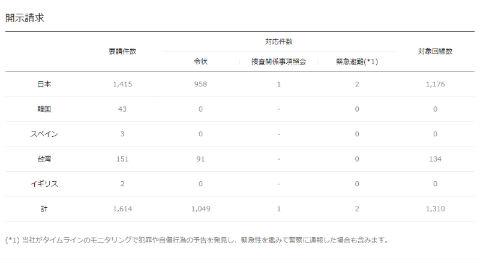 LINE 透明性報告書