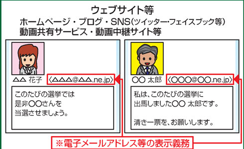 メアド表示義務の説明図