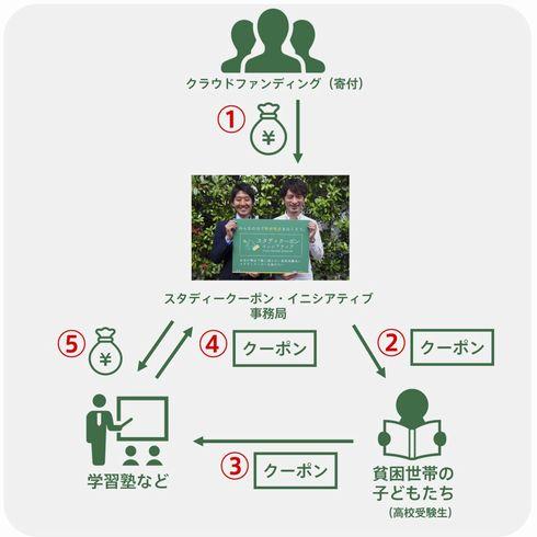 スタディクーポン・イニシアティブ 塾 受験 中学3年 費用 クーポン 提供 無償 支援 援助 助成 渋谷区 貧困 チャンス・フォー・チルドレン