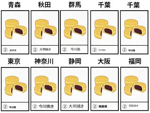 丸い焼菓子の名称