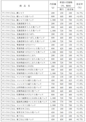 サトウのごはん 佐藤食品工業 価格改定