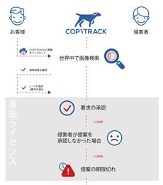 画像無断使用を瞬時に特定、請求を代行してくれるサービス「COPYTRACK」が話題 「日本では特にキュレーションサイトの案件が多い」