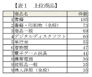 上位商品の表