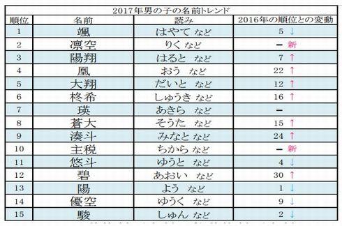 赤ちゃん 名付け トレンド 2017