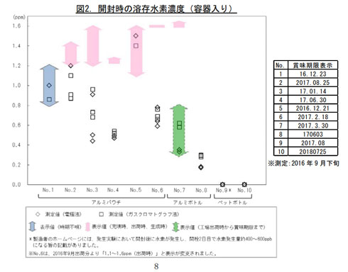 開封時の溶存水素濃度のグラフ