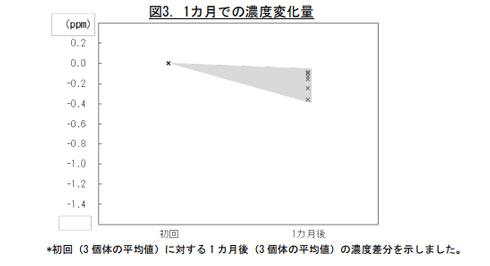 1カ月での濃度変化のグラフ