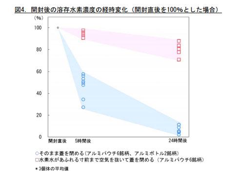 開封した場合の溶存水素濃度のグラフ