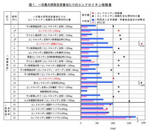 コンドロイチン硫酸含有量のグラフ