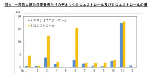 デオキシミロエストロールの量等のグラフ