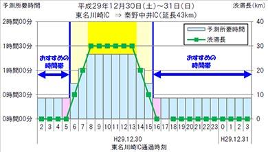 12月30日、東名高速下り「伊勢原バス停付近」お勧めの回避策