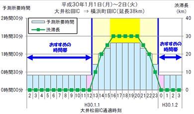 1月1日、東名高速上り「大和トンネル付近」お勧めの回避策