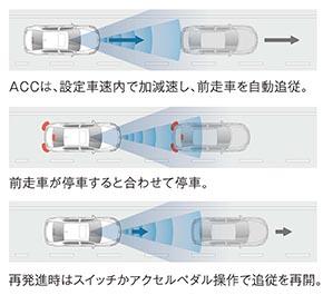 渋滞追従機能付きACC