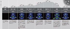 SPORT HYBRID SH-AWD システムオペレーション 走行モードと駆動方式