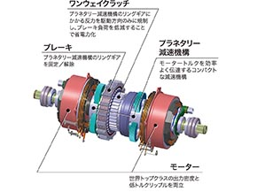 SPORT HYBRID SH-AWD TMU(ツインモーターユニット) システム構成図