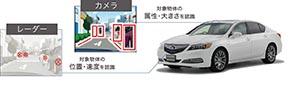 Honda SENSING システム