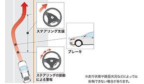 Honda SENSING 路外逸脱制御機能