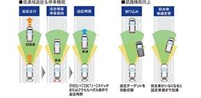 Honda SENSING 渋滞追従機能付きACC